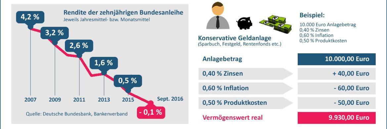 Welche Auswirkungen der Niedrigzins hat, zeigt die Infografik.|© © einfach-rente.de