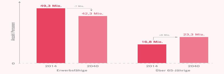 Anzahl von Erwerbsfähigen und über 65-Jährigen, 2014 und 2040|© Demografie-Check Staatshaushalt 2040, Prognos, 2016