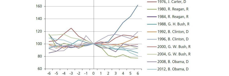 Reaktion des Goldpreises auf US-Präsidentschaftswahlen|© Bloomberg, Degussa