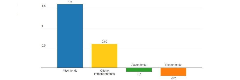 Netto-Mittelaufkommen bei Publikumsfonds im September (in Mrd. Euro)|© BVI