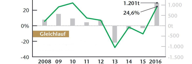 Linke Skala: Goldpreis in Prozent gegenüber Vorjahr, rechte Skala: Nachfrage nach Gold-ETFs in Tonnen Gold