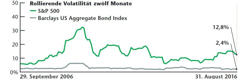 Zwei Vola-Welten im Vergleich: Aktienkurse schwanken viel stärker als die Preise von Anleihen. Hier gemessen an der Volatilität entsprechender US-amerikanischer Märkte über zehn Jahre|© Bloomberg
