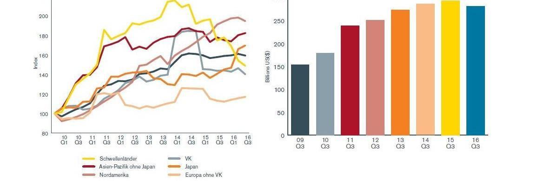Dividenden-Entwicklung nach Regionen und global|© Alle Grafiken: Henderson Global Investors