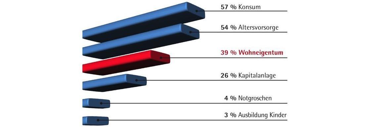 Die Sparziele der Deutschen|© Kantar/TNS