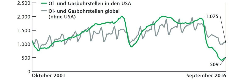 Die Grafik zeigt, an wie vielen Stellen Ölsucher gerade bohren. Sie ist damit ein guter Indikator für das zukünftige Ölangebot. Zumal die Förderung auf aktiven Feldern weltweit stets nachlässt, Nachschub ist immer nötig