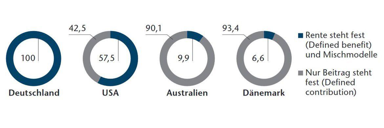Feste Rente oder fester Beitrag? So teilen sich Pensionsfonds prozentual nach ihrem System in ausgewählten Ländern auf. Wobei auffällt, dass die für besonders nachhaltige Rentensysteme ausgezeichneten Länder (Australien, Dänemark) auf Defined Contribution setzen. (Stand: 2013).|© Anbieter, OECD, Willis Towers Watson