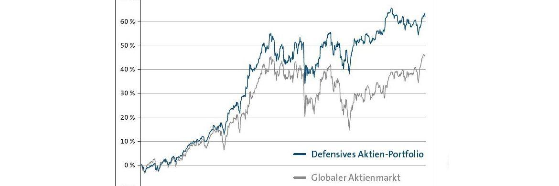 Die Wertentwicklung defensiver Aktien im Vergleich zum breiten Aktienmarkt von 11/2013 bis 11/2016 © Bloomberg / Sauren