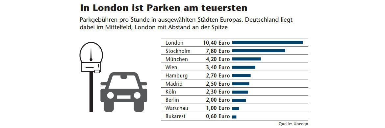 Immobilienfonds: Diese Spezialfonds investieren ausschließlich in deutsche Parkhäuser
