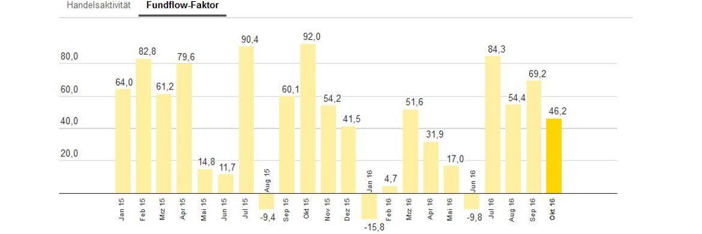 Die bei Ebase angeschlossenen Fondsberater haben Mischfonds im Oktober im Schnitt stärker gekauft als verkauft – abzulesen am Fundflow-Faktor: Die Mittelzuflüsse überstiegen die Mittelabflüsse um 46,2 Prozent.