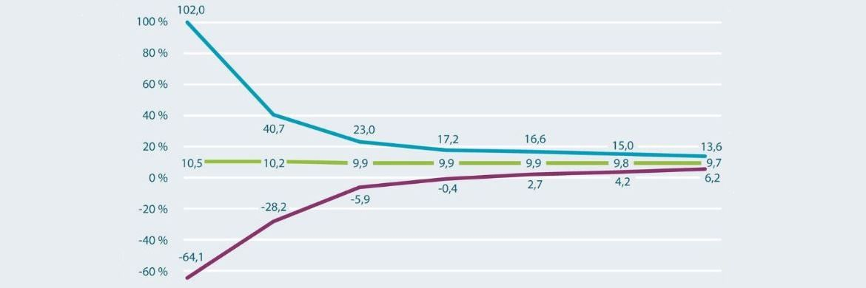 Der Unterschied zwischen der bestmöglichen Rendite (blau) und der Rendite im schlimmsten Fall (lila) nähert sich im Laufe der Jahre einander immer mehr an.|© Alle Grafiken: DAI