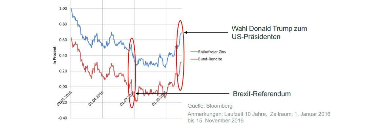 Brexit und US-Wahl zeigen: Risikofreier Zins und Zins für erstrangige Staatsanleihen laufen in die gleiche und nicht in entgegengesetzte Richtungen – auch unter extremen Marktschocks|© GDV