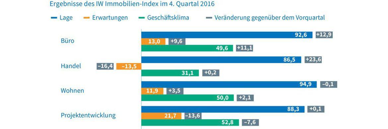 IW-Immobilienindex: Ausblick 2017: Steigende Preise, keine Zinswende|© IW Köln