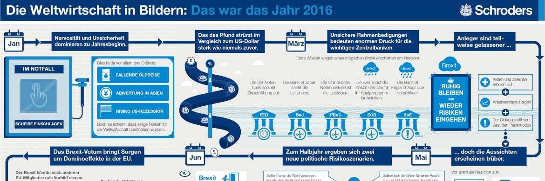 Schroders Infografik: Das Jahr 2016|© Schroders