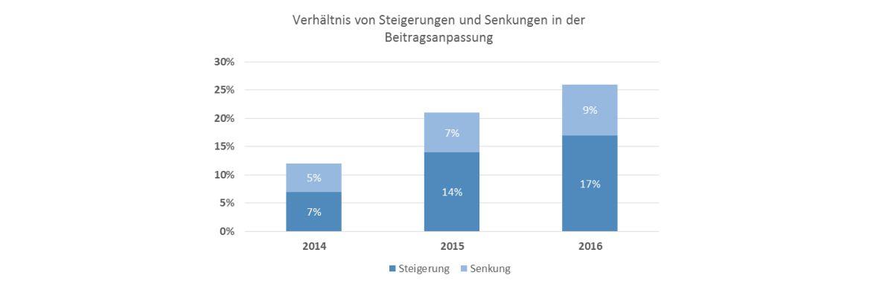 Analysiert wurden mehr als 750 PKV-Vollversicherte der Jahrgänge 2014 bis 2016 in den Altersgruppen 30, 40 und 50 Jahre.|© © Morgen & Morgen