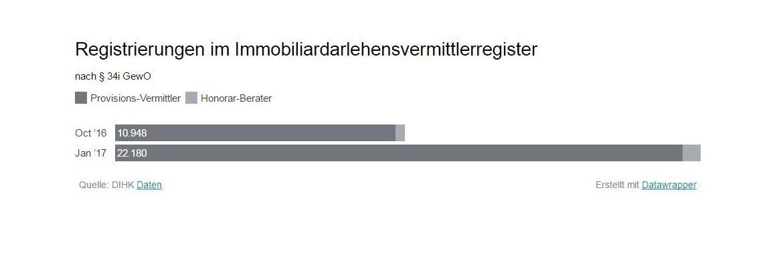 Immobiliendarlehens-Vermittler: Vermittlerzahl explodiert: DIHK meldet doppel so viele 34i-Vermittler wie im Oktober