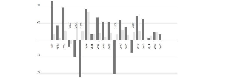 Vergleich zwischen der Dax-Entwicklung und den jährlichen Dax-Prognosen von Experten|© Sutor Bank