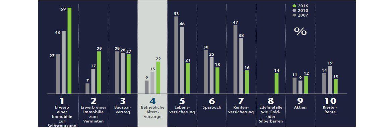Welche Produkte eignen sich für die Vermögensplanung/den Vermögensaufbau am besten?|© icon Wirtschafts- und Finanzmarktforschung im Auftrag des Deutschen Sparkassen- und Giroverbandes, 2016