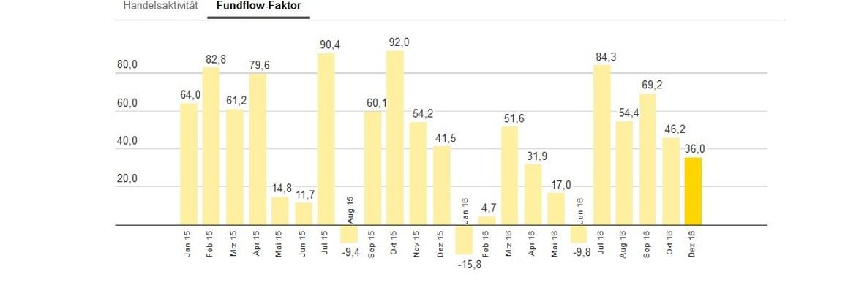 Die bei Ebase angeschlossenen Fondsberater haben Mischfonds im Dezember im Schnitt stärker gekauft als verkauft – abzulesen am Fundflow-Faktor: Die Mittelzuflüsse überstiegen die Mittelabflüsse um 36,0 Prozent.