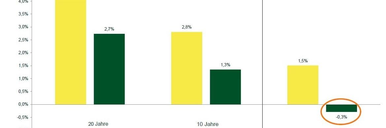 Nominale und reale Renditen des durchschnittlichen deutschen Portfolios in den vergangenen 20 Jahren (links), 10 Jahren (Mitte) und in der Zukunft (rechts)|© Mainfirst