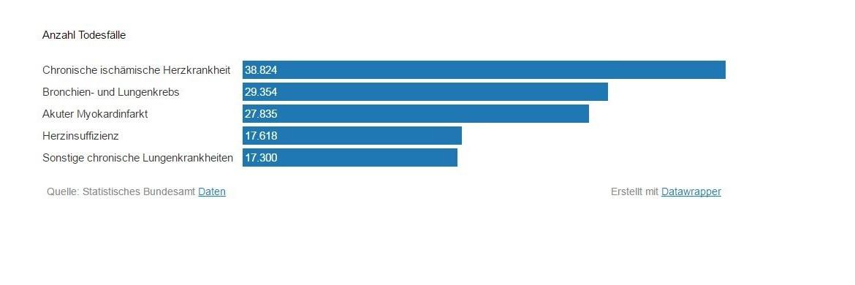 Grafik des Tages: Die 5 häufigsten Todesursachen in Deutschland