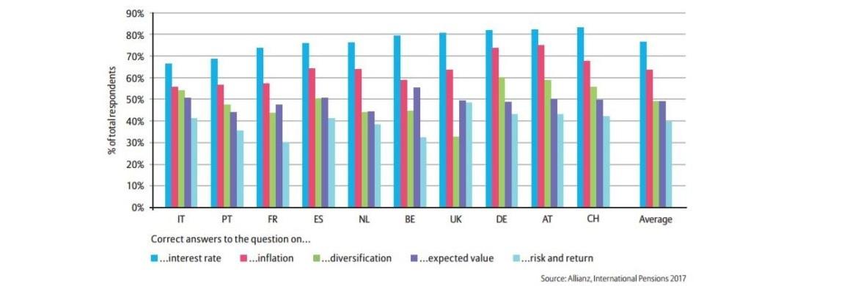 Anteil korrekter Antworten auf Finanzfragen zu unterschiedlichen Themen in einzelnen Ländern