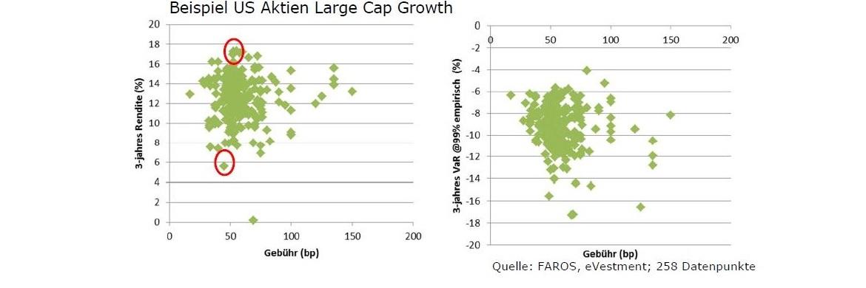 Die Grafik zeigt am Beispiel der Fondskategorie US Aktien Large Cap Growth, dass kein Zusammenhang zwischen Kosten und Performance besteht|© FAROS, eVestment