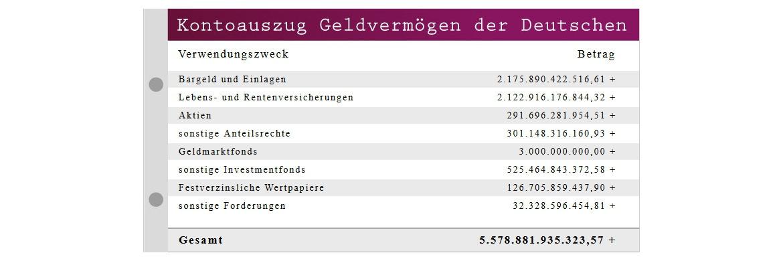 Stand der Vermögensuhr am 01.02.2017 um 11.55 Uhr (Berechnungen auf Grundlage von Daten der Deutschen Bundesbank zum 2. und 3. Quartal 2016) © Franke-media.net