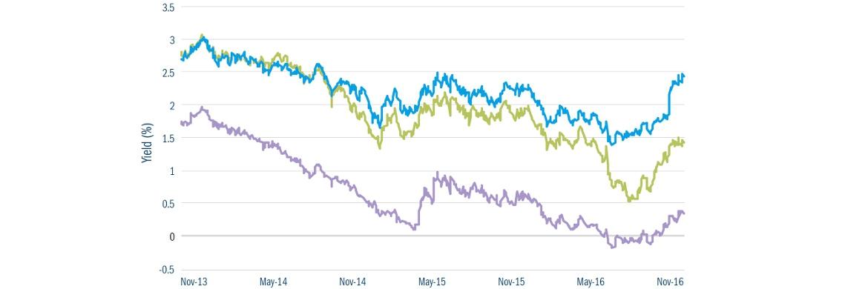 Die Renditen US-amerikanischer (in der Grafik blau markiert), britischer (grün) und deutscher (violett) Staatsanleihen sind Ende 2016 stark gestiegen.|© Columbia Threadneedle