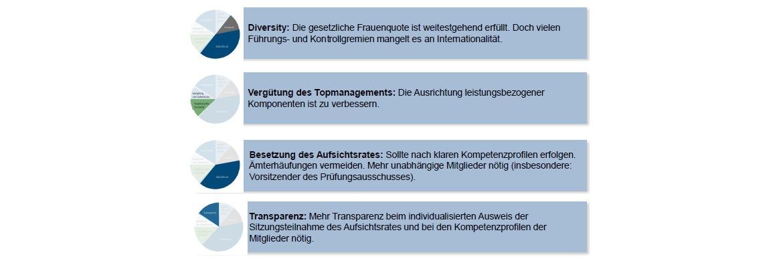 Bei diesen Themen müssen die Dax-Konzerne laut Union Investment nacharbeiten|© Union Investment