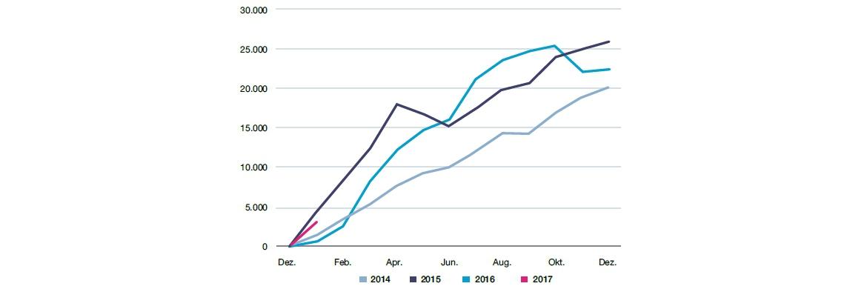 Der Vergleich der monatlichen Nettozuflüsse in Anleihe-ETFs in den vergangenen vier Jahren zeigt: Rentenmarkt-Indexfonds beginnen auch das Jahr 2017 mit steigenden Zuflüssen. (Monatsdaten in Millionen Euro; Quelle: Bloomberg, Lyxor) © Lyxor ETF Barometer – Januar 2017