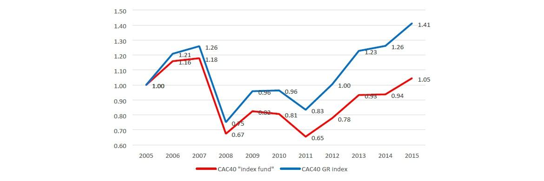 Fonds- und Index-Performance am Beispiel des französischen Aktienindex CAC40. Quelle: Fonds-KIID, Euronext (Index)|© © Better Finance, 2016