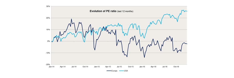 Die Grafik zeigt die Entwicklung der Aktienbewertungskennzahl Kurs-Gewinn-Verhältnis (englisch: Price-Earnings-Ratio (PE ratio) für die MSCI-Aktienindizes Europa (dunkelblau) und USA (hellblau).|© Amundi; Quelle: Bloomberg, MSCI, Amundi ETF, Indexing & Smart Beta, per Januar 2017