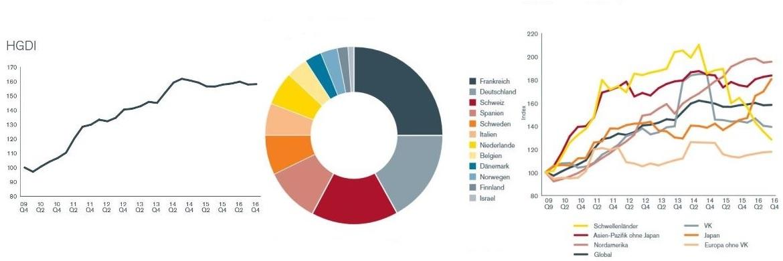 Henderson Global Dividend Index: Ausschüttungen 2016: VW und Deutsche Bank drücken deutsche Dividenden-Summe