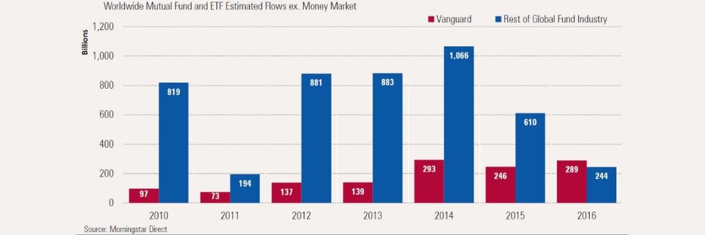 Welche Rolle der ETF-Anbieter Vanguard aus Malvern im US-Bundesstaat Pennsylvania (rote Säule) inzwischen am weltweiten Investment-Markt spielt, verdeutlicht die Gegenüberstellung der Mittelzuflüsse aller anderen Anbieter von Investmentfonds und ETFs auf der Welt (blau).|© Morningstar Direct