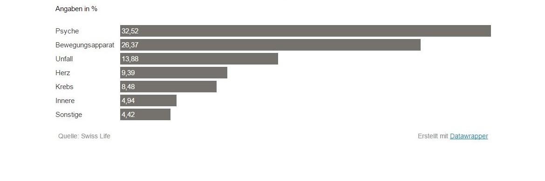 Swiss-Life-Statistik zu den Ursachen einer Berufsunfähigkeit|© Swiss Life