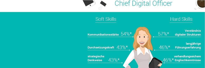 Die wichtigsten Kenntnisse und Fähigkeiten von Digital-Chefs|© Joblift