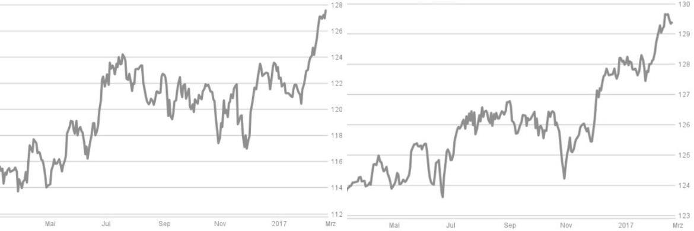 Wertentwicklung der beiden beliebtesten Fonds 2016 (Anteilspreise in Euro)