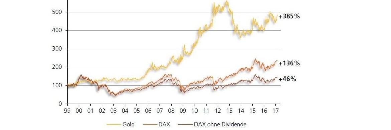 Wertentwicklung vom Goldpreis (Euro/Unze) und Dax (mit und ohne Dividende) im Vergleich|© Quelle: Bloomberg, Polleits eigene Berechnungen