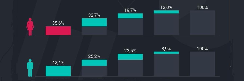 Grafik von Yougov: Viel wel weniger Frauen als Männer betreiben eine aktive finanzielle Altersvorsorge|© Scalable Capital