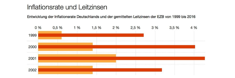 So Viel Zinsen Frisst Die Inflation In Deutschland Auf