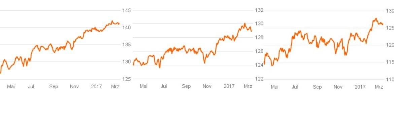 Performance-Charts von 3 der 10 Top-Seller-Fonds