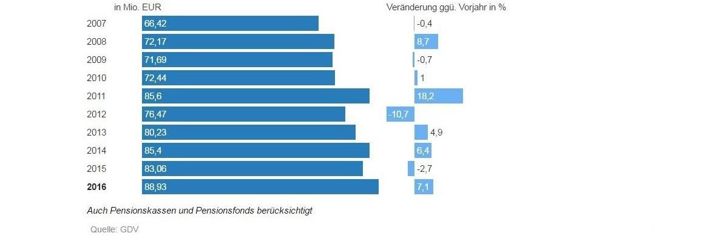 Summe Leistungsauszahlungen Lebensversicherung|© GDV
