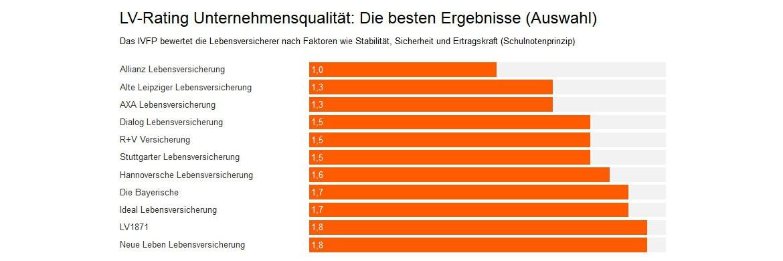Das Institut f&uuml;r Vorsorge und Finanzplanung (IVFP) hat die Lebensversicherer nach Faktoren wie Stabilit&auml;t, Sicherheit und Ertragskraft gecheckt (Bewertung nach dem Schulnotenprinzip). <a href='http://www.dasinvestment.com/rating-von-lebens-und-rentenversicherungen-wie-stabil-ist-die-vorsorge-der-deutschen/' target='_blank'>Hier sehen Sie eine Auswahl der besten Ergebnisse</a>.
