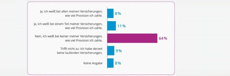 64 % haben keine Ahnung: Deutsche Versicherte wissen wenig über Provisionshöhe|© Yougov, Moneymeets