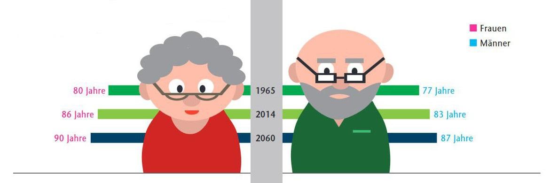 Unteschiedliche Lebenserwartung von Männern und Frauen in Deutschland