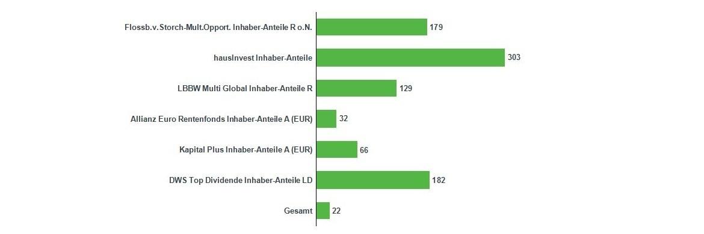 Die Fundflows der umsatzstärksten aktiven Fonds im März 2017|© Ebase