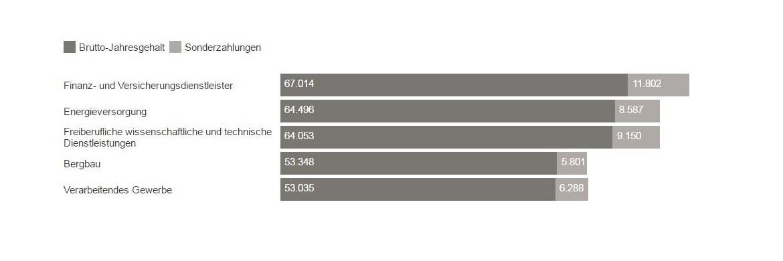 Wirtschaftszweige mit den höchsten Brutto-Jahresgehältern|© Statistisches Bundesamt; erstellt mit Datawrapper