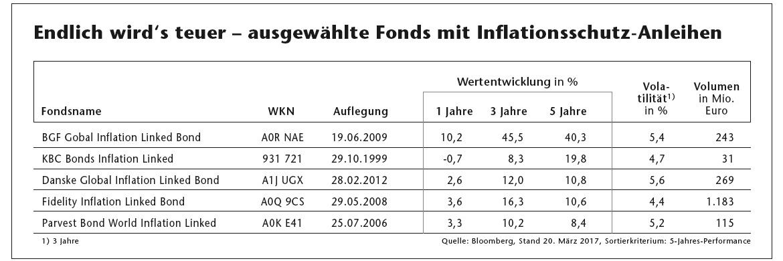 Inflationsschutz: Diese Spezial-Anleihen schützen den Realzins