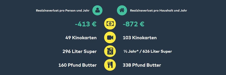 Grafik aus der aufbereiteten Studie von Comdirect: So viel Geld verlieren die Deutschen pro Jahr bei -1,6 Prozent Realzinsen|© Comdirect