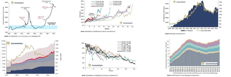 Sechs der zehn Gold-Charts von Incrementum. Um die Grafiken in einer größeren Auflösung zu sehen, klicken Sie sich bitte durch die Chart-Strecke|© Incrementum